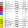 ラジオNIKKEI賞 & CBC賞 & 巴賞 2016/7/3(日)