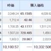 【2021年9月24日投資結果】日本株は気持ちの良い上昇!仮想通貨で1件ニュースを紹介