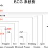 「BCGワクチンがCOVID-19(新型コロナウイルス)に有効の可能性、特にTokyo 172株。」