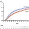 COVID-19に対するレムデシビルの効果(ACTT-1とSolidarity studyの2つのRCTが明らかにする事実)