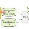 RISC-V SpikeシミュレータでC/C++のprintfを実現する仕組み (9. RISC-Vはデバイスアクセスをどのようにして実現するか)