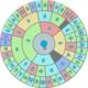 【diep.io】進化ツリー