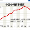 外貨準備高の推移(日本・中国、2007年~2016年)