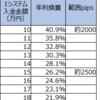 【ループイフダン4・5すくみ検証結果】2月4週は2500pips証拠金で年利換算26.2%。2000pipsで40.9%。いい値動きでした。
