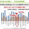 それでも子どもの貧困は存在し続け、日本という国の首を絞めていく。