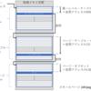Raspberry Pi用Haribote OSの変更箇所1 - セグメントのページングによる置き換え