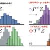 深層分布強化学習 ① Categorical DQN(C51)