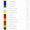 【重賞回顧】2018/3/17-11R-中京-ファルコンS回顧(ミスターメロディー最強説)