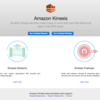 Amazon Kinesis Streamsを使ってみた