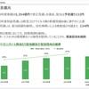 ●三菱商事 決算発表、2020年3月期配当維持、2021年3月期増配予想