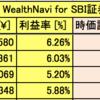 サラリーマンのロボアド投資記録 (AI自動投資:WealthNavi & THEO 3/Dec/2017)