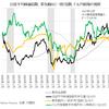 景気後退リスクが増大、来年末までに「日経平均1万5000円・1ドル90円」も視野