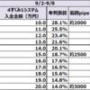 【ループイフダン4すくみ検証結果】9月1週は2500pipsに耐えられる証拠金で年利換算18.7%程度。2000pipsで28.1%いい感じです。
