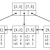 MySQL with InnoDB のインデックスの基礎知識とありがちな間違い
