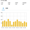 2020.02.03 月初め恒例ブログ運営報告