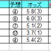 2020年4月12日(日)中山・阪神