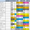 AJCC【枠順確定2021】アメリカジョッキークラブカップ