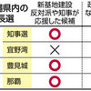 那覇市長に辺野古反対派 玉城知事が支援、現職再選 - 東京新聞(2018年10月22日)