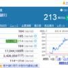 地銀の統合(栃木銀行)