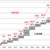 8月の資産運用報告(2)・・・昨年11月以降株式資産は10連騰