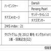 POG2020-2021ドラフト対策 No.212 キネシクス
