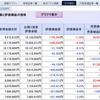 大和証券グループのコネクト証券で口座開設完了。最短3日は本当だった…(2021年4月度 第2週 損益状況)