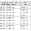 【ランニング】2017/02/20~2017/02/26&東京マラソン速報と次の予定