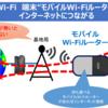 モバイルWi-Fi(ポケットWi-Fi、WiMAX)とは、持ち運べる端末でネットが活用できるサービス