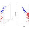 Machine learning for package users with R (2): Logistic Regression