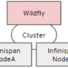HotRod ストアを使ったWildflyのセッションレプリケーション