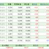 アラフォーおじさんの積立投資信託 2017年4月 SBI-EXE新興国株式がいい感じ