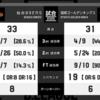 2016/12/03 琉球ゴールデンキングス vs 仙台試合レビュー
