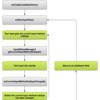 InputMethodService(キーボード)開発の勘所となりそうな項目