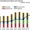 ハワイでの再生可能エネルギー発電