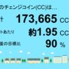 3月分の宮崎県三股町1号発電所のチェンジコイン合計は173,665CCでした!
