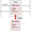 MySQLのストレージエンジンを自作してみる