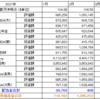 【088_投資】2021年03月の資産運用