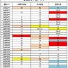 FX サイクル理論 今後の戦略(9/13~)