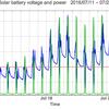 太陽光発電のバッテリー電圧と電力出力のグラフ: 2016/08/07-08/22 | 4時間の出力