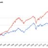米国株以外だとリバランスは効果を発揮するか