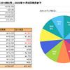 One Tap BUY(ワンタップバイ)成績報告(2020年11月9日時点) バフェット太郎氏黄金銘柄ポートフォリオ