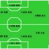 【試合レビュー】「セットプレーの作戦勝ち」リーグ戦第9節*徳島ヴォルティス戦(○1-0)