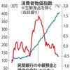 【金融】リフレ派が日銀政策を厳しく批判 「量」から「金利」重視転換に反発