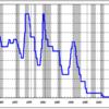 定期預金3年で金利0.04%の利息16円。とても魅力がないが利用している理由