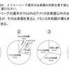 新井紀子先生、講演記録③-AI読みしている子どもたち-