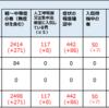 【コロナウイルス】日本の医療崩壊は秒読み?外出自粛の重要性①