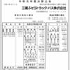 三菱ふそうトラック・バス株式会社 令和元年度決算公告