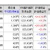 1996年以来、21年ぶりの日経平均株価2万1000円台乗せ