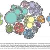 論文メモ: Bubble Treemaps for Uncertainty Visualization