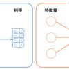 協力ゲーム理論のシャープレイ値に基づき機械学習モデルの予測を解釈するKernel SHAPの理論と実装のまとめ
